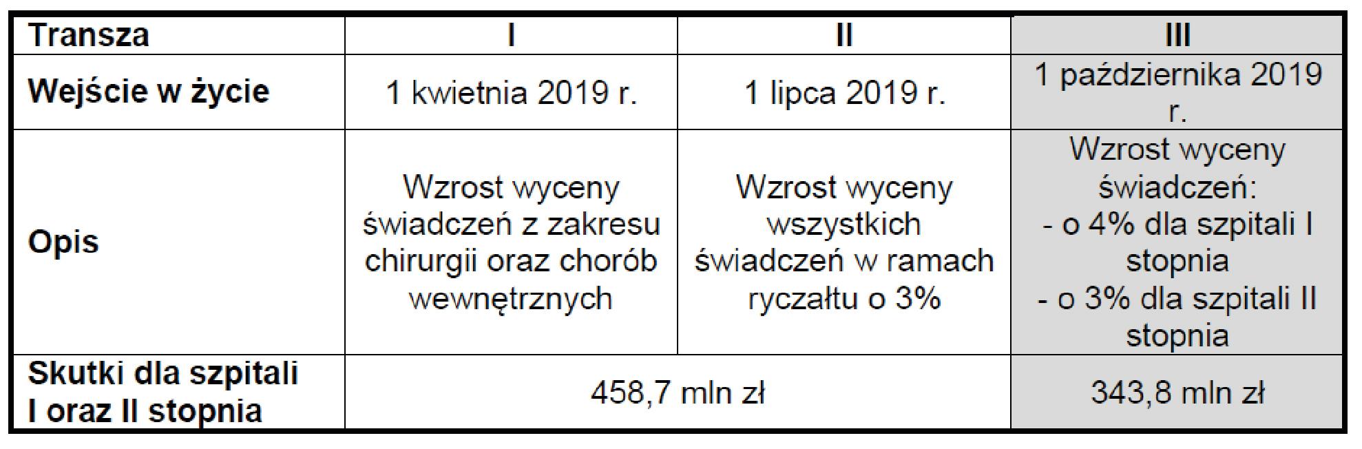 tabela transz